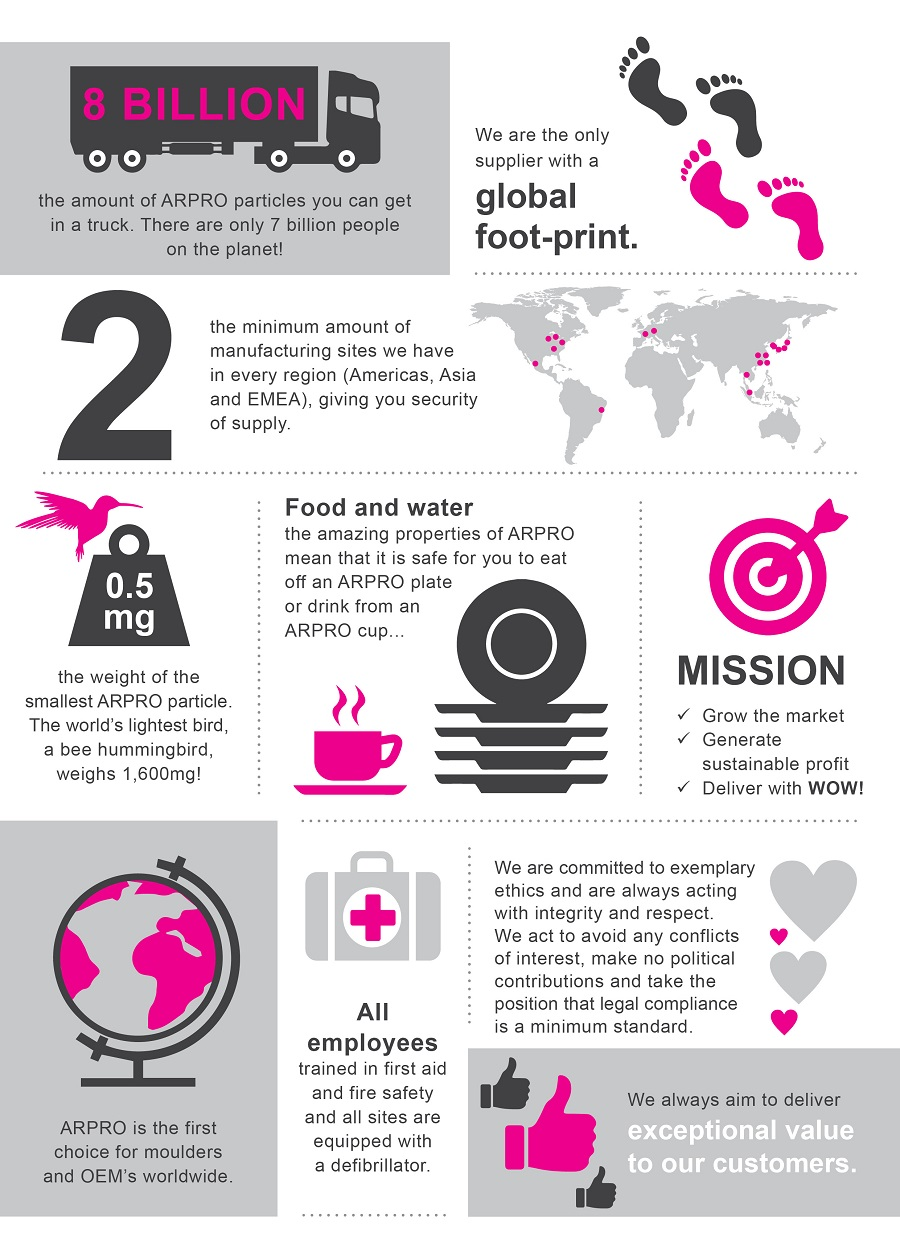 Infographic containing facts about ARPRO such as; 8 Billion is the amount of ARPRO particles you can get in a truck. There are only 7 billion people on the planet.